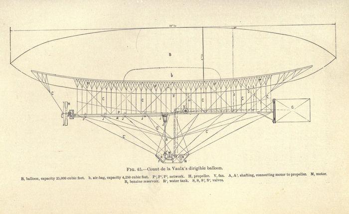 Count de la Vaulx's dirigible balloon