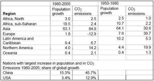 Tabel bevolkingsaangroei en CO2 uitstoot