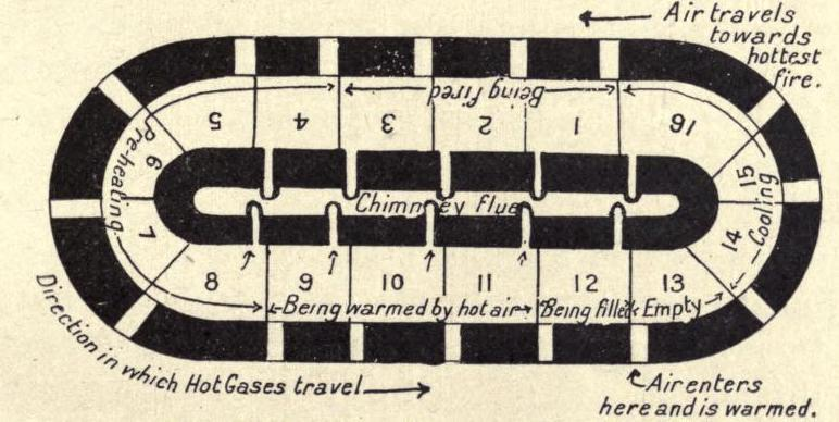 Tekening uitleg hoffmann oven
