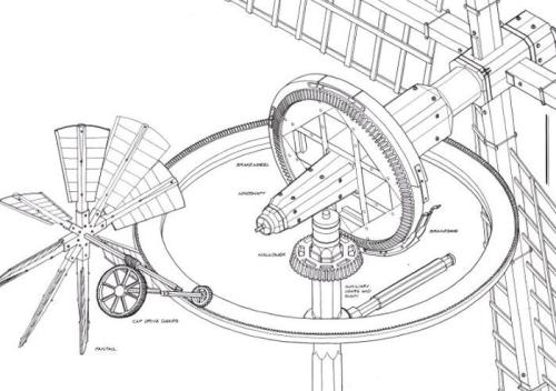 Zelfkruimechanisme windmolen