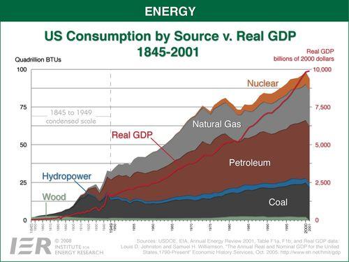 VS energieconsumptie 1845 tot 2001