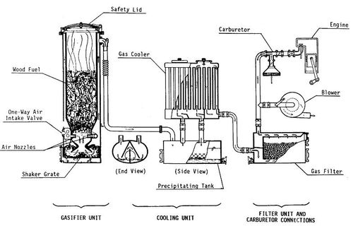 Drawing wood gasification mobile use