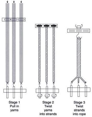 Principles of making a three strand rope
