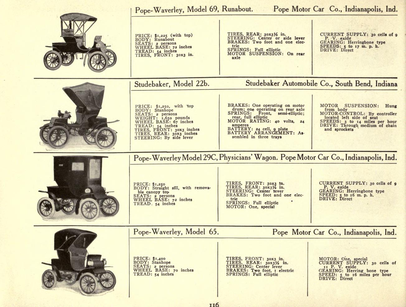 Overview Of Early Electric Cars Low Tech Magazine