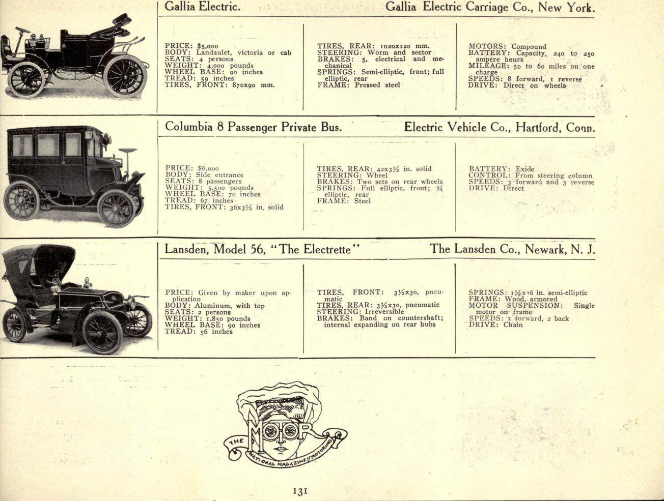 Overview Of Early Electric Cars 1895 1925 Low Tech Magazine