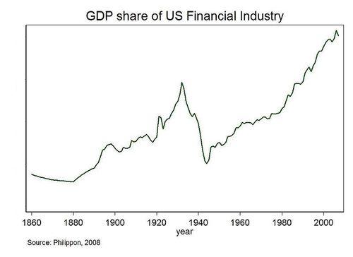 Aandeel banksector in bruto nationaal product VS 2