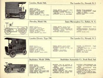 Electric trucks 5
