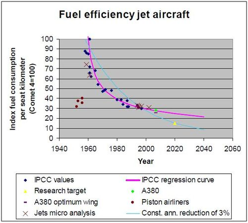 Fuel efficiency jet aircraft