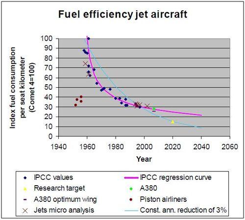 Fuel efficiency jet aircraft