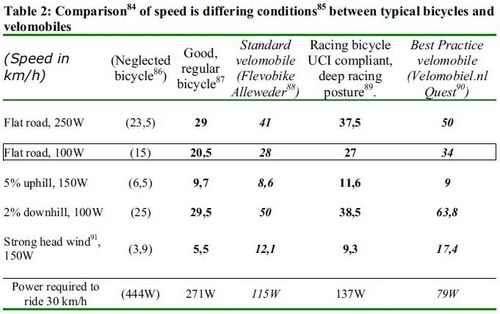 Speed compàrison bikes