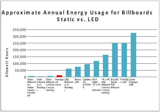 Energy use led billboards