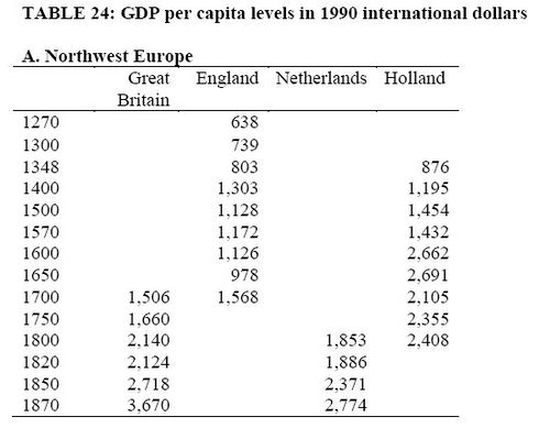 Gdp per capita levels in 1990 dollars