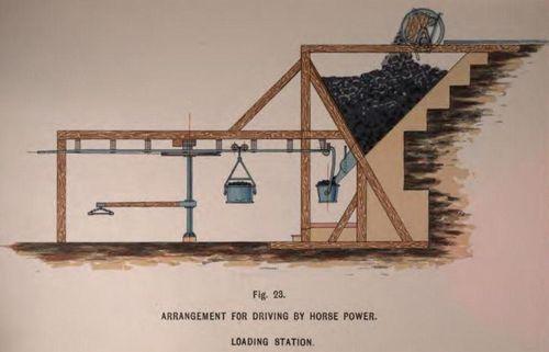 Kabelbaan vervoert steenkool aangedreven door paardekracht