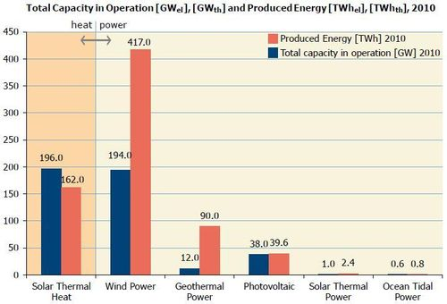 Renewable energies comparison capacity