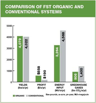 Comparison of organic and industrial agriculture
