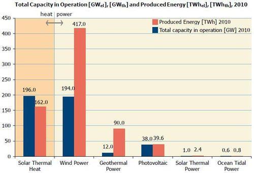 Relatieve belang hernieuwbare energiebronnen
