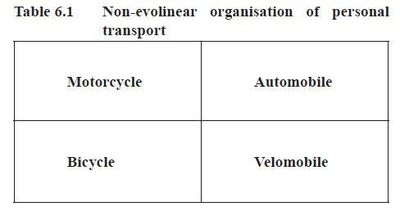 Non evolinear organisation of personal transport