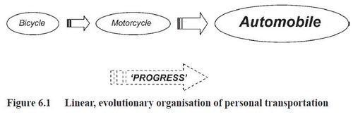 Linear evolutionary organisation of personal transportation