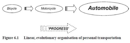 Linear evolutionary organisation of personal transportation