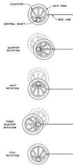 Eccentric motion
