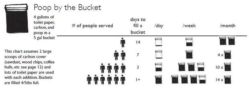 Poop by the bucket