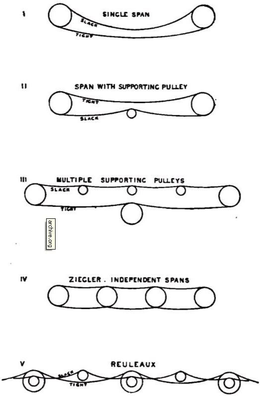 The Mechanical Transmission Of Power 3 Endless Rope