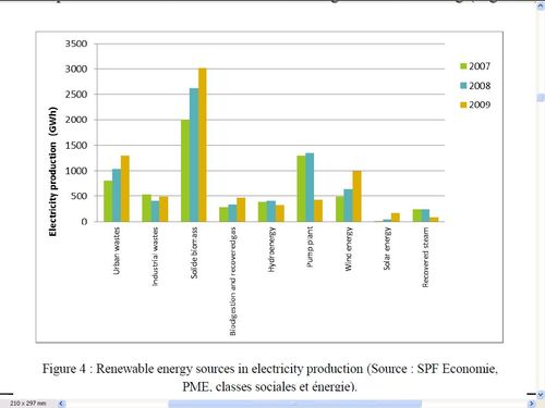 Hernieuwbare energiebronnen in belgie