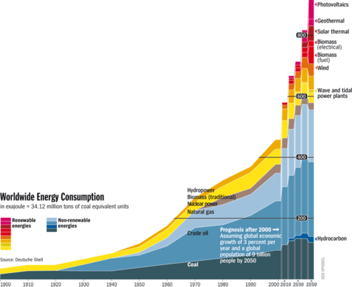 Worldwide energy consumption der spiegel