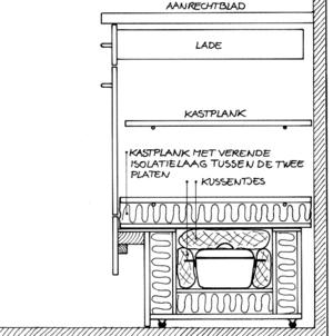 Inbouw isolatiefornuis 2