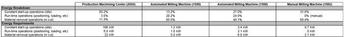 Energy analysis of four milling machine gutowski et al