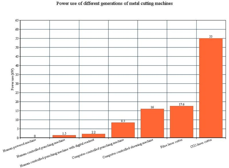 Chart energy consumption different generations of machine tools