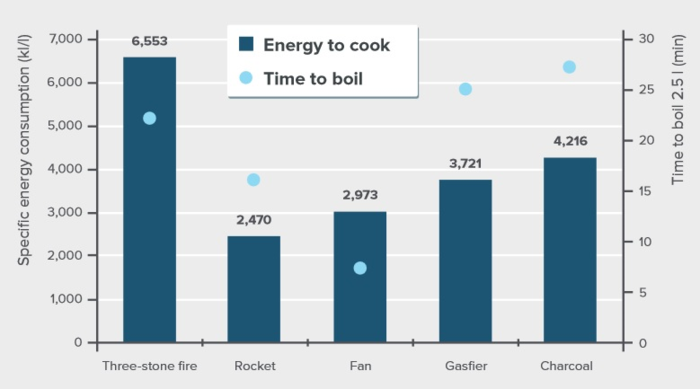 Specific energy consumption of cooking stoves