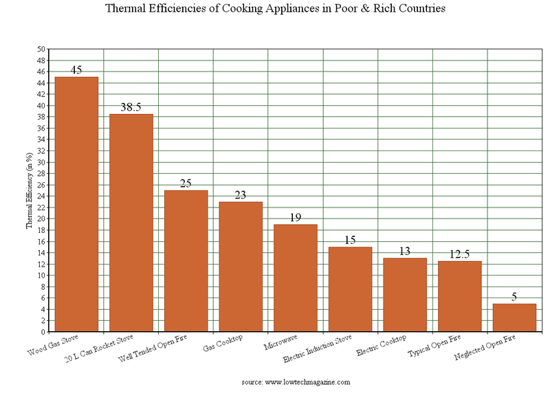 Thermal efficiency comparison of cooking stoves in rich and poor countries