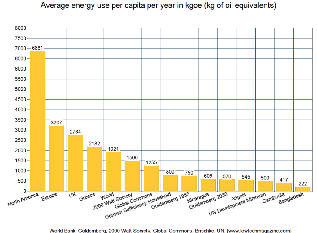 How Much Energy Do We Need? - LOW-TECH MAGAZINE