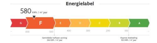 Energielabels vlaanderen