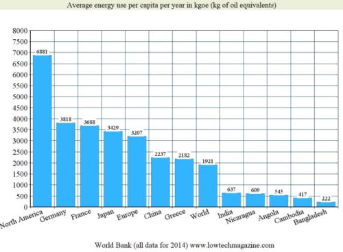 Energieverbruik per hoofd van de bevolking