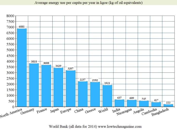 Average energy use per capita 2014 LTM