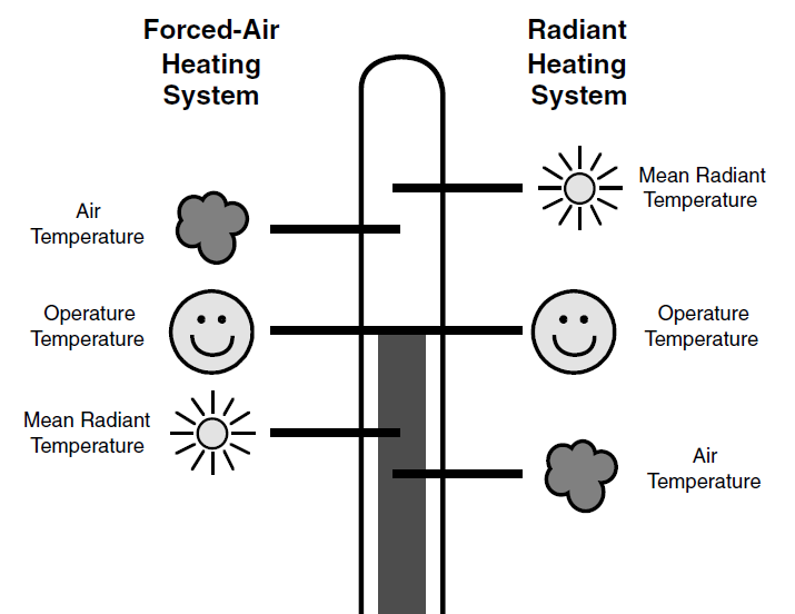 Restoring the Old Way of Warming: Heating People, not Places