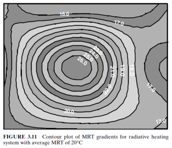 Contour plot of MRT gradients for radiant heating system with average room MRT of 20 degrees
