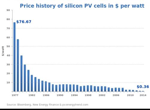 Price of silicon solar cells wikipedia
