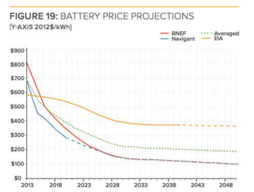 Battery storage price projections