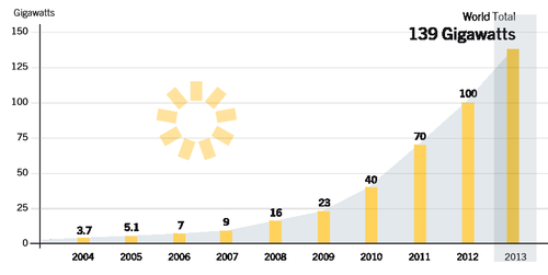 Solar PV total global capacity