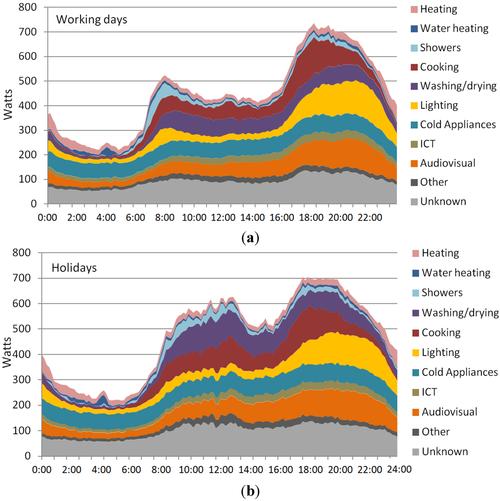 Evolutie elektriciteitsverbuik huishouden doorheen de dag