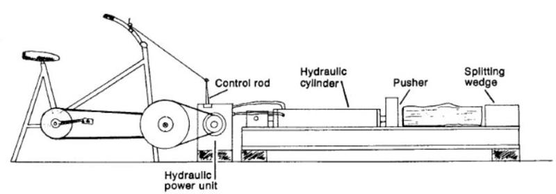 Pedal powered hydraulic log splitter