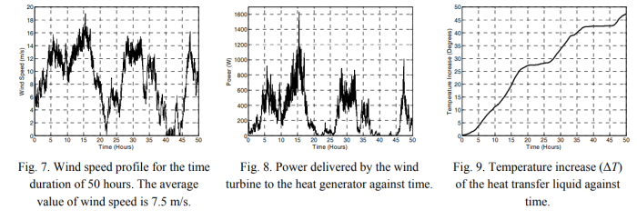 heat production direct wind energy