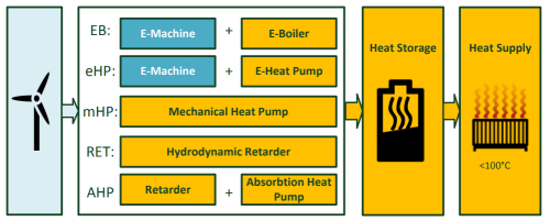 direct versus indirect heat production wind