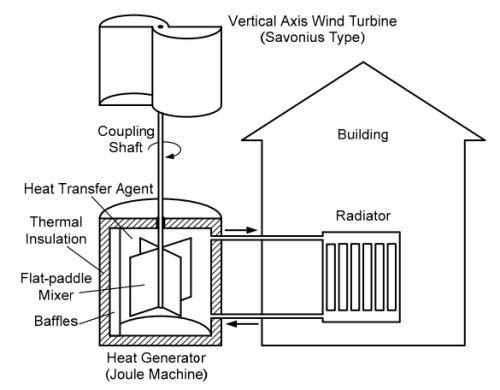 Drawing-heat-generating-windmill
