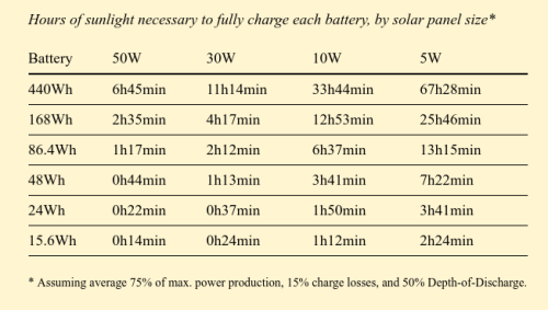 Hours-of-sun-to-charge-battery