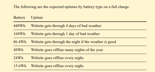 Expected-uptimes-by-battery-type