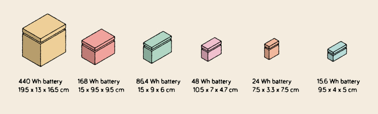 Batteries-sizes